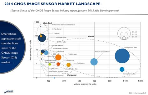 cmos layout design jobs cmos image sensor market could reach 16 billion by 2020