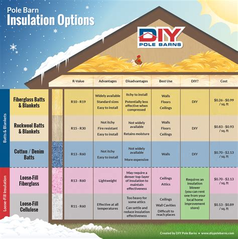 Shed Insulation Price by Pole Barn Insulation Diy Pole Barns
