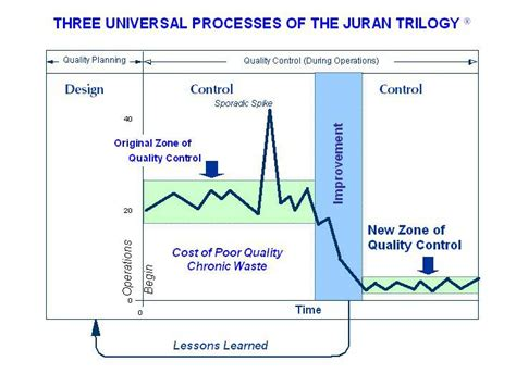 Juran S Quality Planning And Analysis For Enterprise Quality does the juran trilogy pdca