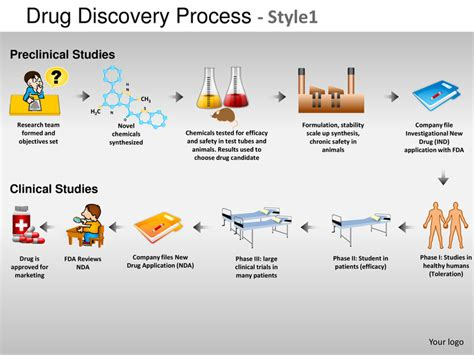Drug discovery process style 1 powerpoint presentation