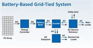 choosing a battery based inverter home power magazine