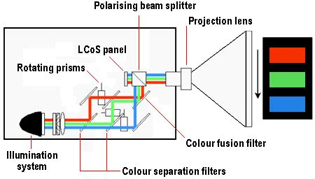 Proyektor Lcos lcos projectors