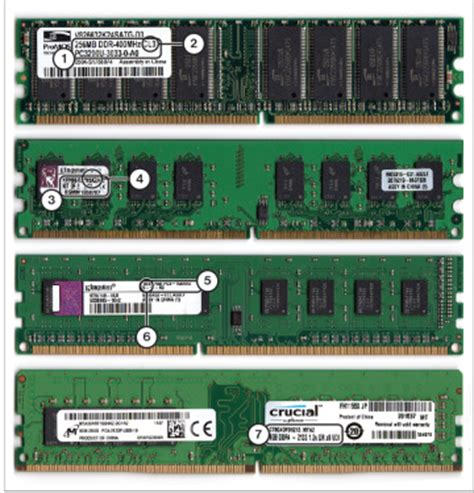 what are the different types of ram ram types and features foundation topics pearson it