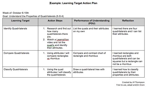 Student Created Learning Target Action Plan Inside The Classroom Outside The Box Personalized Student Learning Plan Template