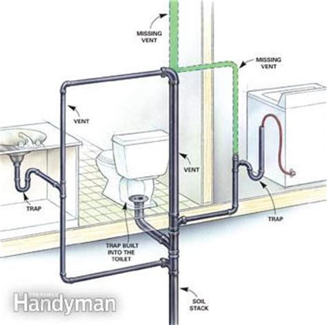 signs of poorly vented plumbing drain lines | the family