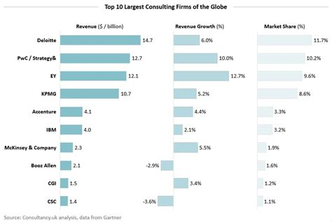 design management ranking uk 10 largest management consulting firms of the globe