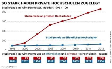 How Much Does Mba Cost In Germany by Cost Of Universities Vs Universities In