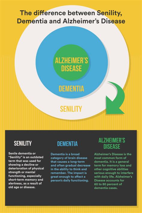 Detoxing From On A 80 Year With Dementia by Senile Or Dementia Differences Between Alzheimer S