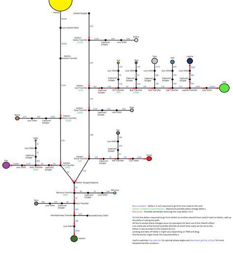ksp delta v map delta v k 201 zako ksp fr