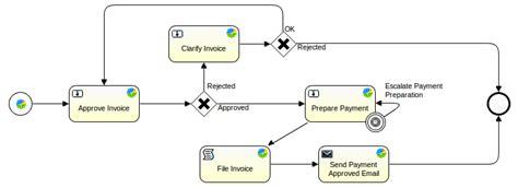 alfresco activiti workflow workflow alfresco documentation