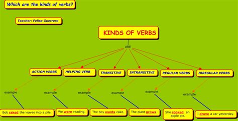 kinds of verbs which are the kinds of verbs