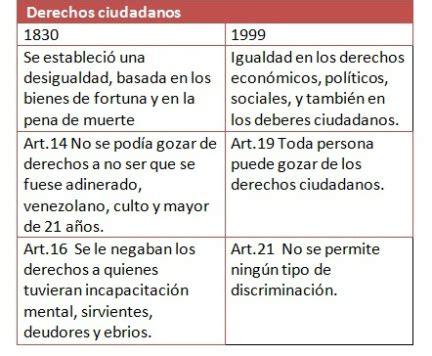 cuadro comparativo de la constitucion de 1824 1857 1917 cuadros comparativos de la constituci 243 n de 1830 y 1999