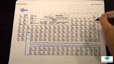 Mcat Periodic Table by Periodic Table Trends Mcat Lec