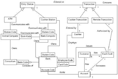 design fault definition fig 1 class diagram of atm system rumbaugh et al 1991