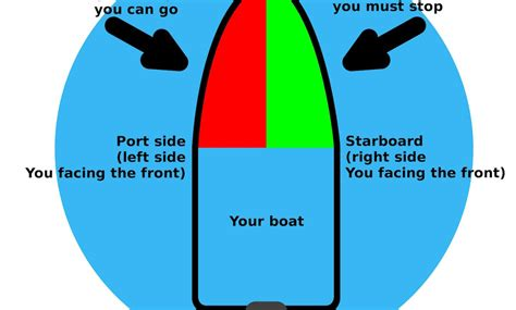 starboard side of boat why starboard or port side boat sides names