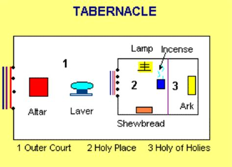 diagram of tabernacle in exodus one year bible february 7th one year bible readings
