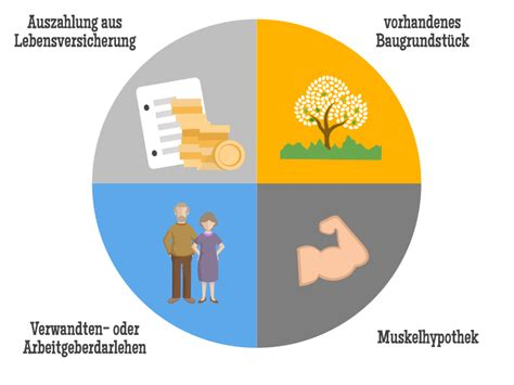 eigenkapital banken baufinanzierung viel eigenkapital ist vorteilhaft