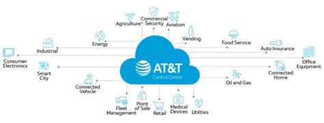 At And T Sales by At T Center Iot Management Platform