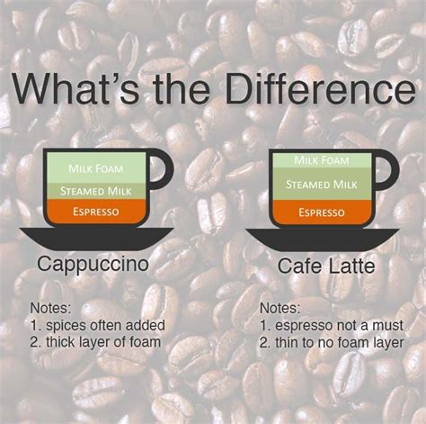 What Makes Harvard 2 2 Different From Regular Harvard Mba by What S The Difference Between Cappuccino And Caffe Latte