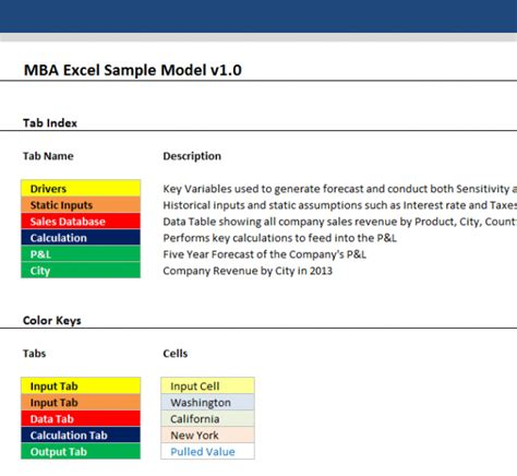 Key Mba Models by Mba Excel Sle Model