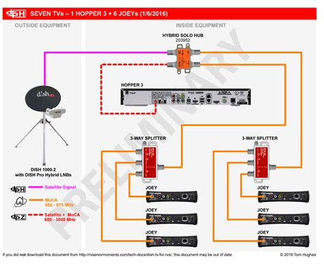 dish network wiring diagram what wiring changes will be required for hopper 3