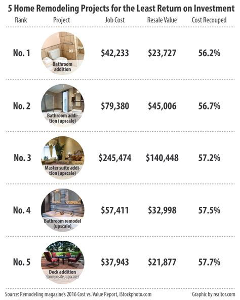 remodeling least most return on investment brothers
