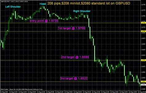 pattern recognition lyrics forex chart pattern recognition technique on the breakout