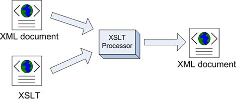 Xsl Template Match Text by Xslt And Xpath
