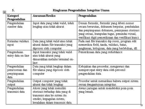 Buku Manajemen Laba Teori Dan Model Empiris By Sri Sulistyanto wintang mumpuni talks pengendalian sistem informasi berdasarkan komputer