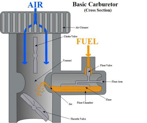 how does a jet work diagram how a carburetor works