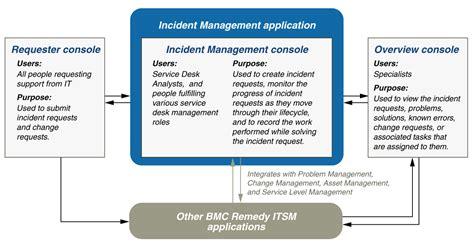 Bmc Service Desk Incident Management Consoles Overview Documentation For