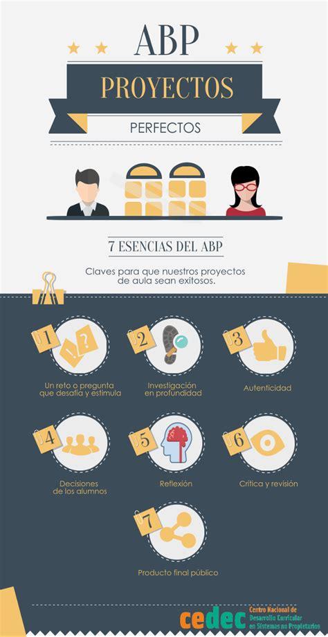 preguntas esenciales ap spanish 7 elementos esenciales del abp 191 c 243 mo debe ser un proyecto