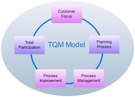 tqm diagram professional total quality management