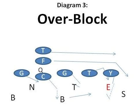 3 technique block destruction vs run blocking schemes the c gap using a 7 tech to leverage the most important