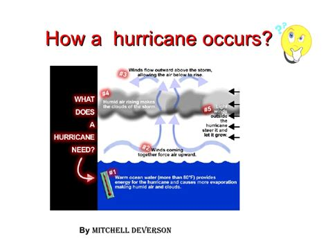 How Is A hurricane forming diagram images