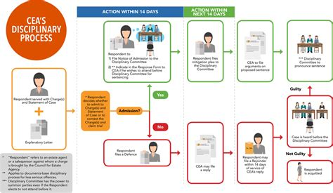 disciplinary process flowchart disciplinary process flowchart flowchart in word