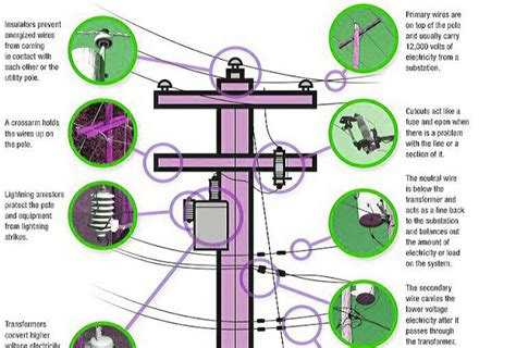 Parts of Electric Power Pole.   Electrical Engineering Blog