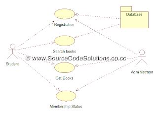 how to draw uml diagrams in rational uml diagrams for book bank management system cs1403