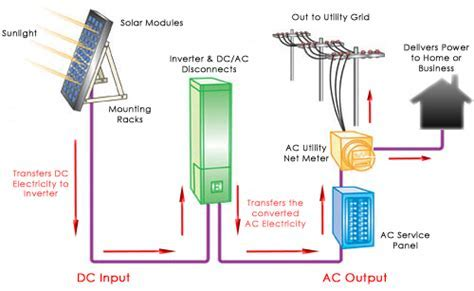 Grid tied Solar System Without Battery Backup   Sunbird