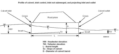 design guidelines for bridge size culverts a guide to computer software tools for culvert design and