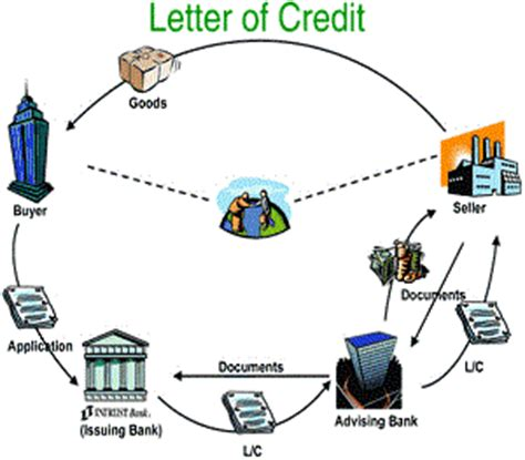 Letter Of Credit Banks Involved Letter Of Credit Involved In Letter Of Credit
