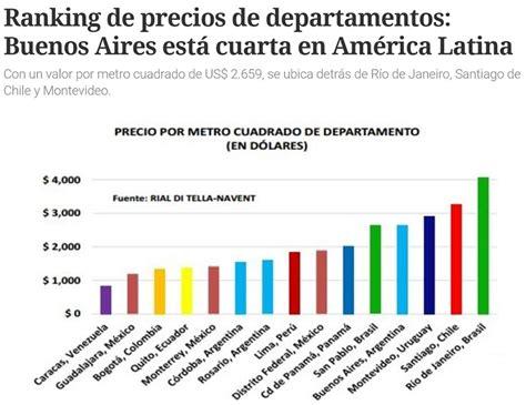 precios de alquileres de la provincia de buenos aires cuanto fue el aumento en el 2016 valor del metro cuadrado por barrios de buenos aires