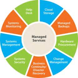 Managed It Services Managed Services The Arco Inc The Arco Inc