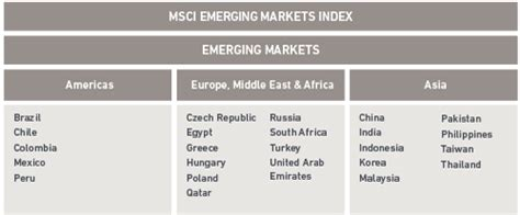 featured index emerging markets msci