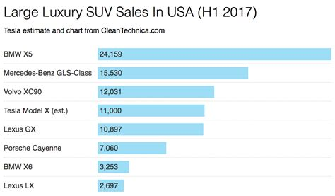 mercedes sales by country tesla model s crushes large luxury car competition h1