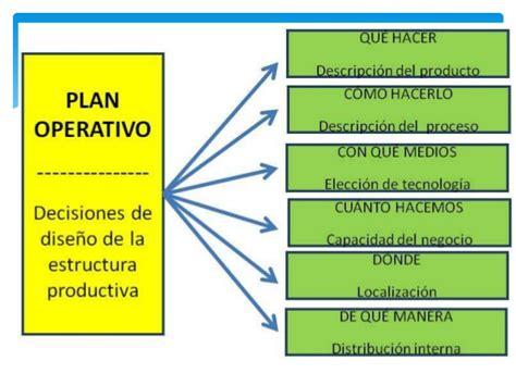 que es layout operativo plan operativo