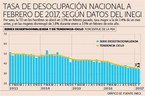 tasas y tarifas 2016 mexico desempleo y subocupaci 243 n bajan durante febrero inegi imcp