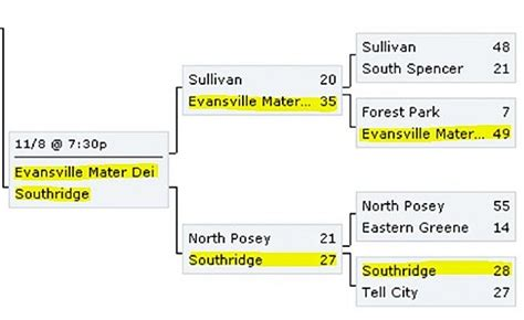 Indiana High School Sectionals by High School Football Mater Dei Vs Southridge Preview