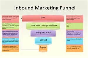 inbound marketing where do we start niem luu