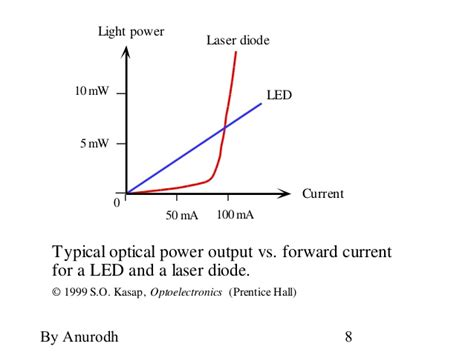 laser diode threshold current led pin diode